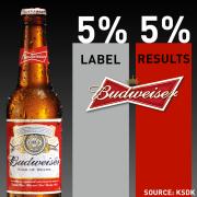BudweiserFacebook