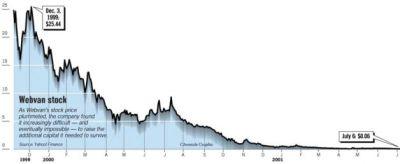 webvan stock price