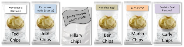 Candidate Chips