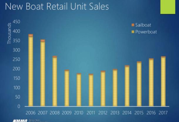 Boat_Sales_NMMA