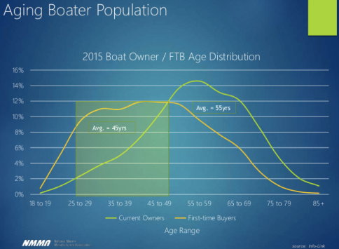 Boater_Age_NMMA