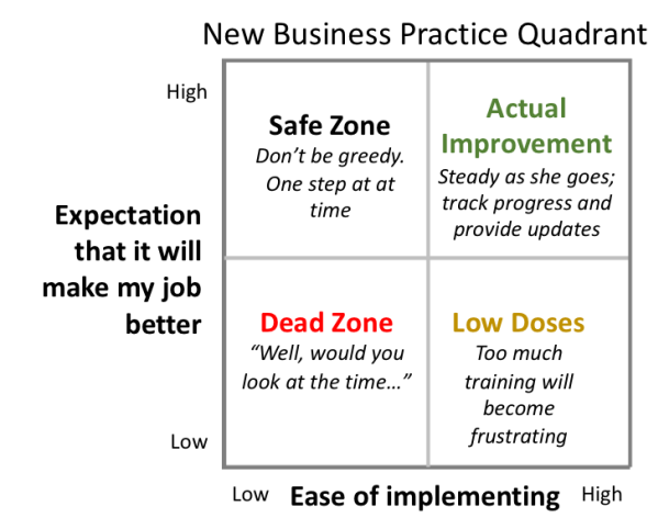 Business quadrant 2
