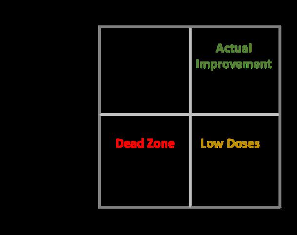 Business quadrant 2